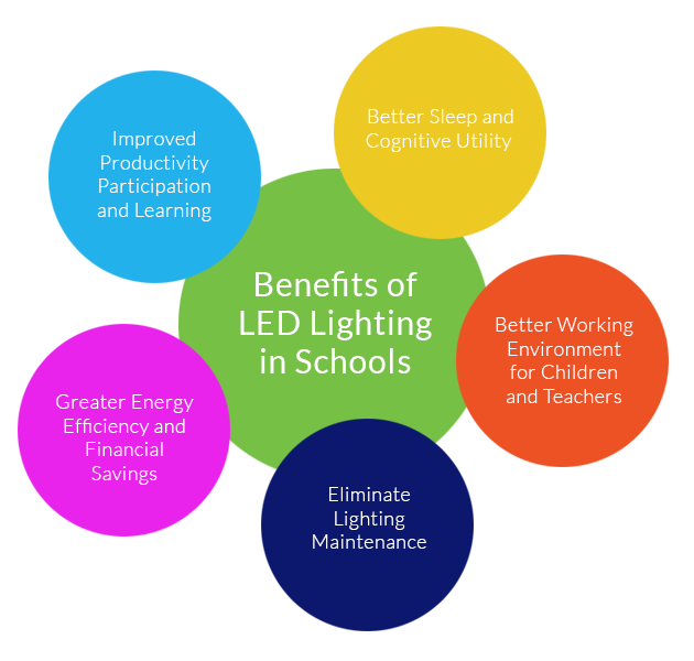Benefits of LED Lighting in Schools